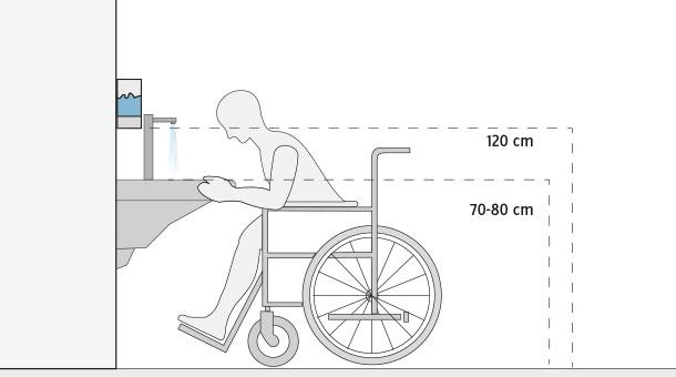 H galo usted mismo c mo implementar un ba o para todos for Altura lavabo minusvalidos
