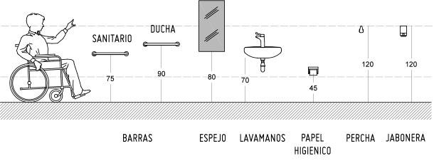Baño Discapacitados Barras:Hágalo Usted Mismo – ¿Cómo implementar un baño para todos?