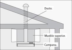 H galo usted mismo c mo instalar una campana en su cocina for Como instalar una cocina integral pdf