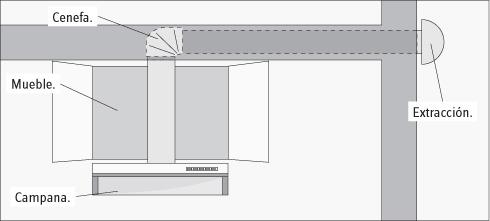 Como instalar una campana de cocina sin ducto