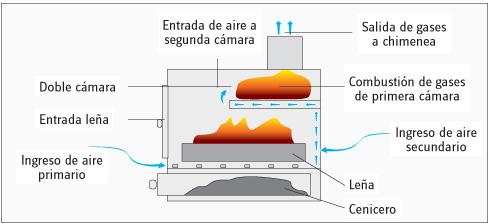 La chimenea de doble combusti n pintagel for Estufas doble combustion precios