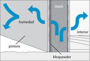 H galo usted mismo c mo reparar muro con humedad for Humedad ideal en casa